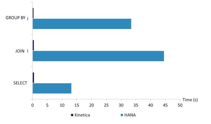 Kinetica Performance Chart