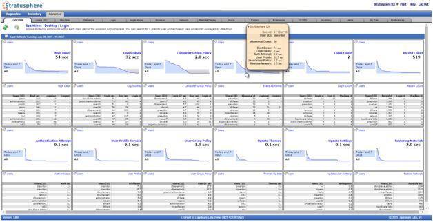 LiquidwareLabs Stratusphere VMworld