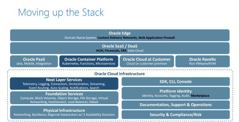 Oracle-stack