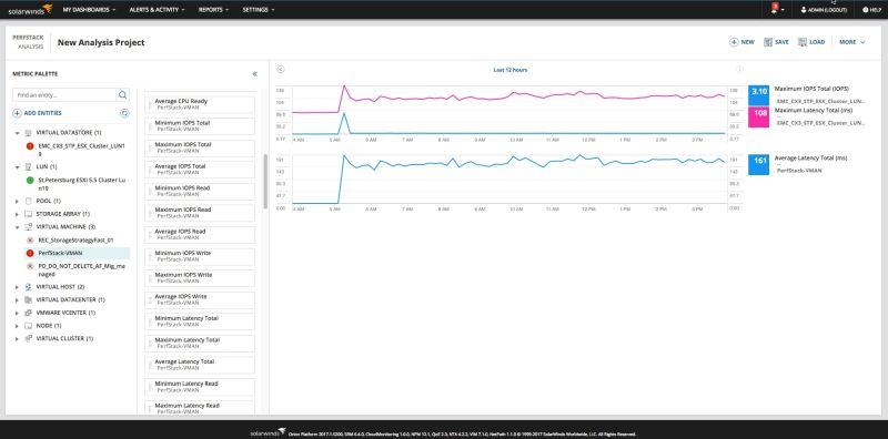 PerfStack Storage Metrics