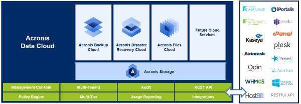 acronis-data-cloud-architecture