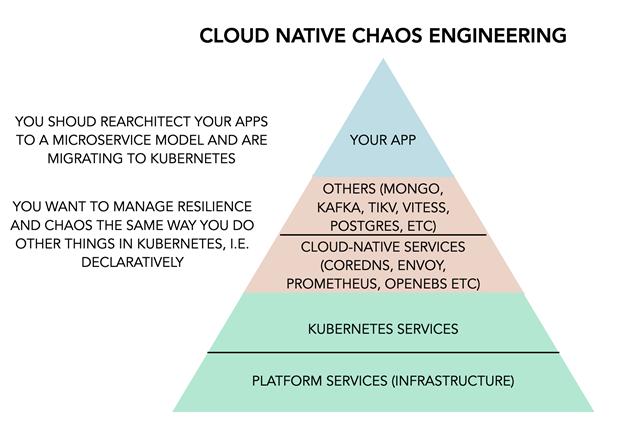 cloud-native-chaos-engineering
