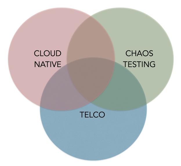 cloud-native-chaos-telco
