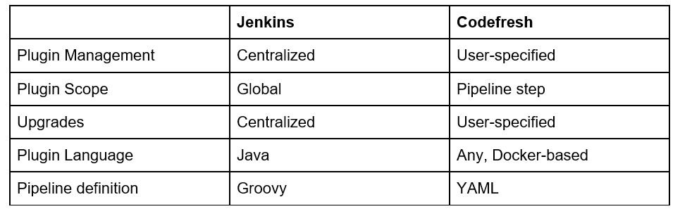 Why Software Teams are Migrating from Jenkins to Codefresh