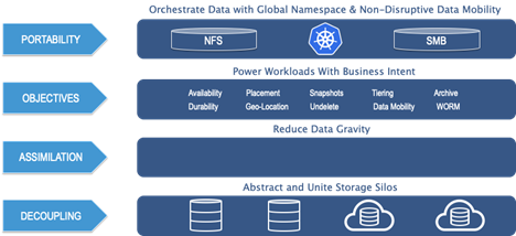 data-orchestration-conclusion