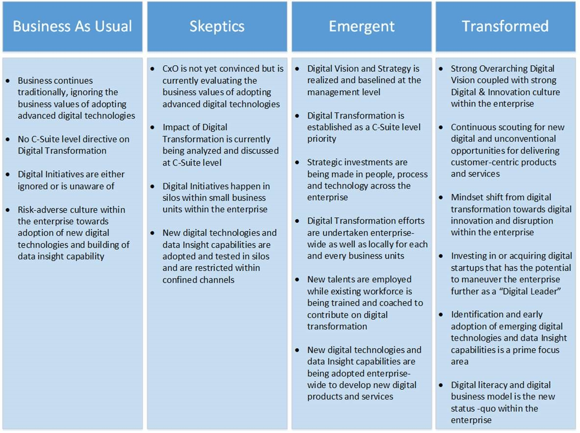 digitaltransformationmatrix