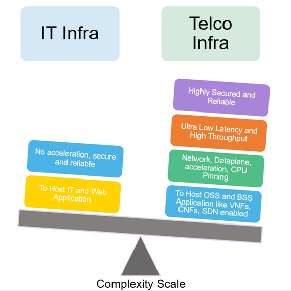 itinra-telco-complexity-scale