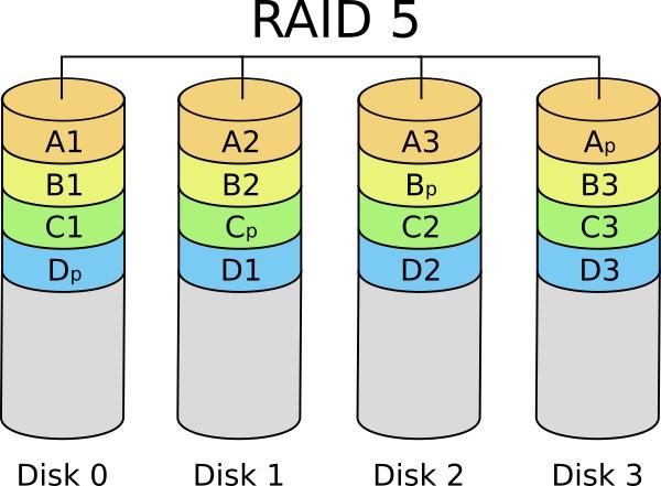 raid5