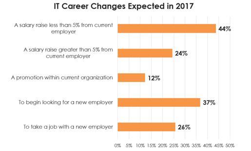 spiceworks 2017 career changes