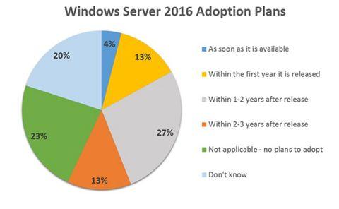 spiceworks windows adoption
