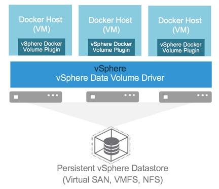 vSphere Datastore Docker
