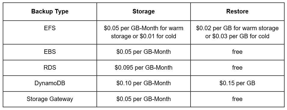 AWS backup-pricing