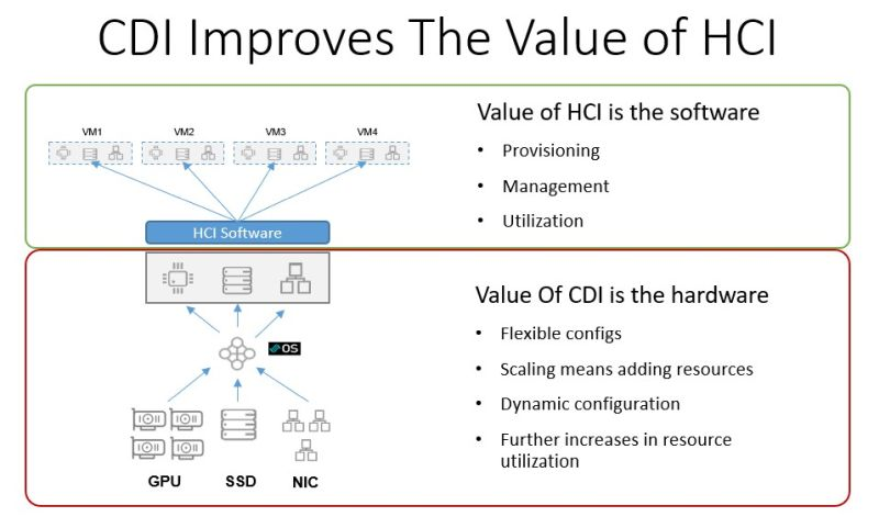CDI-Improving-Value