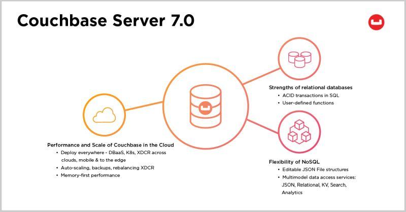 Couchbase-Server-7