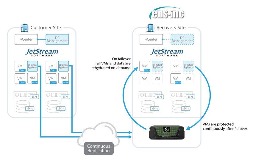 JetStream DR on Cloudian