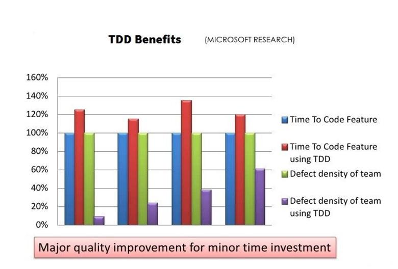 TDD-Benefits