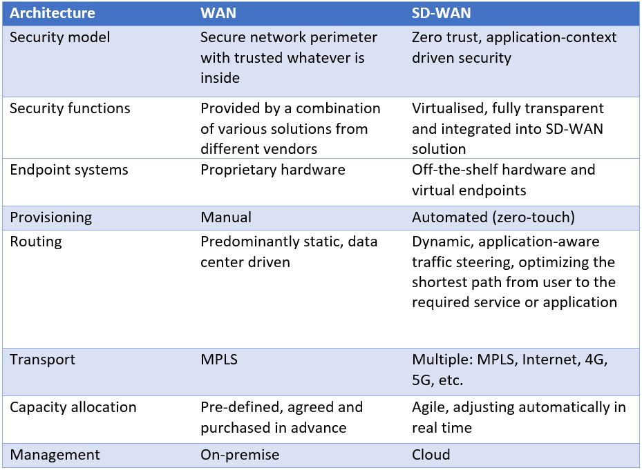 WAN-SDWAN-Compared