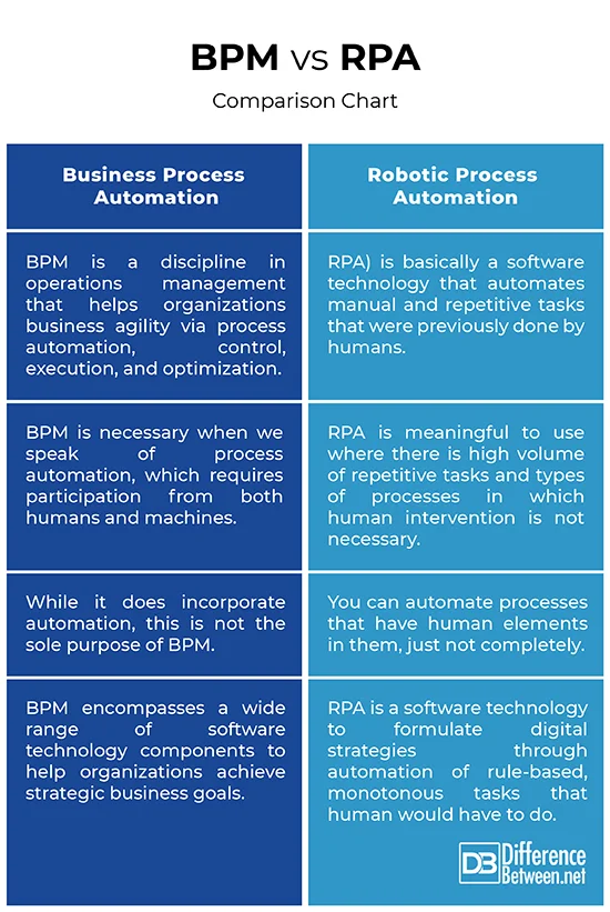 bpm-vs-rpa