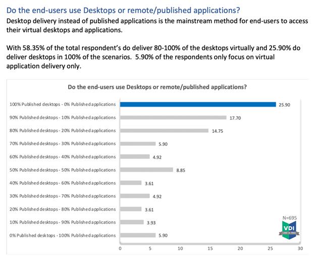 use desktops or published apps