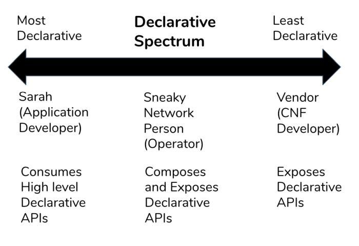 declarative-spectrum