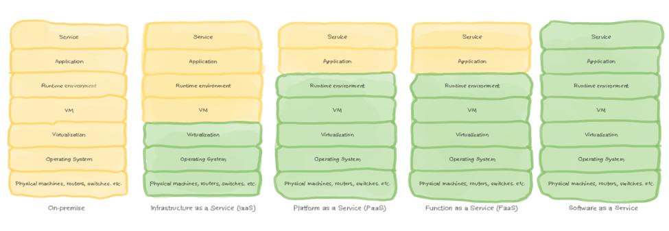 diagram-cloud-infrastructure