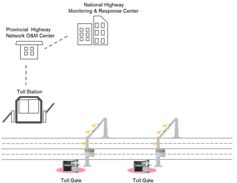 electronic-toll-booths