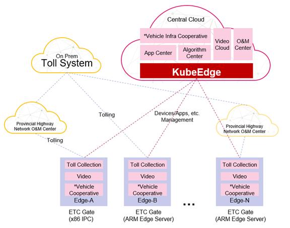 kubeedge-edge-nodes-cloud