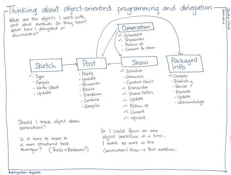 object-oriented-data-model