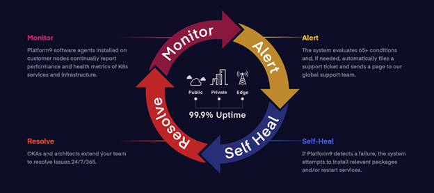 platform9-monitor-alert