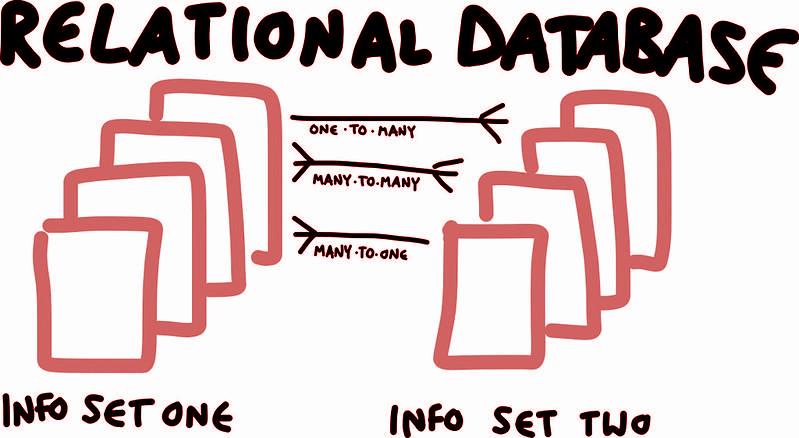 relational-database