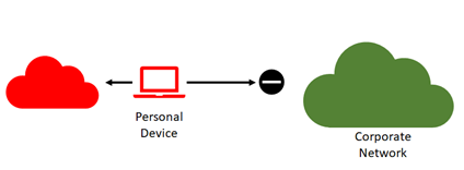 secure-remote-workspaces-option1