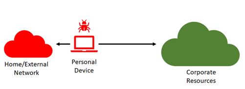 secure-remote-workspaces-option3