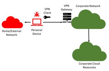 secure-remote-workspaces-option4
