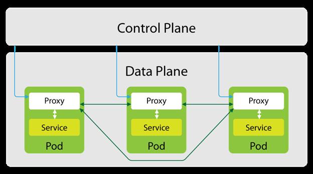 service-mesh-microservice-architecture