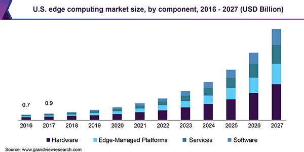 us edge computing market